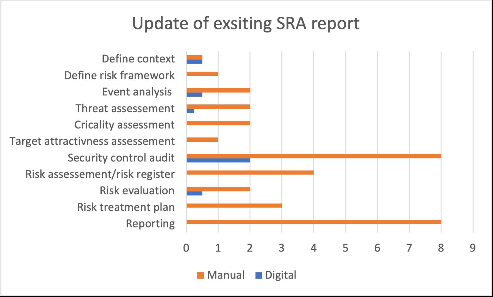 chart updarte SRA